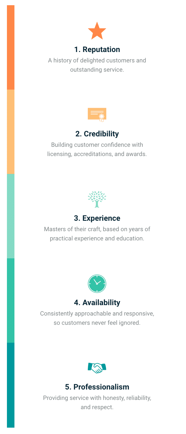 selection criteria from expertise - reputation, credibility, experience, availability, professionalism